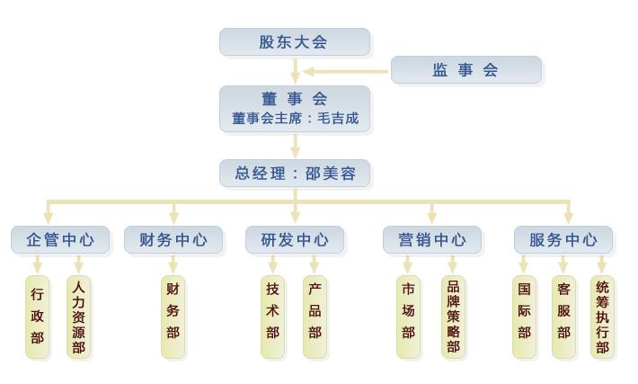 商易网络组织结构图